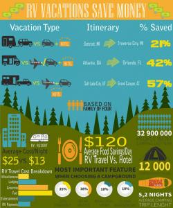 RV Cost Comparison Infographic