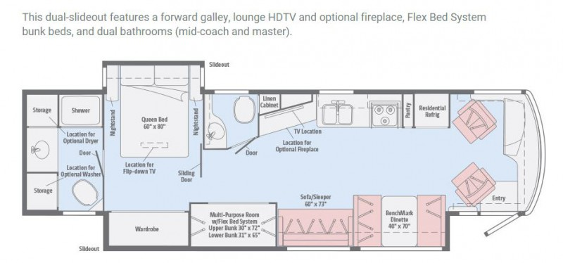 12 Must See RV Bunkhouse Floorplans